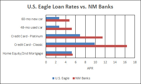 U.S. Eagle Federal Credit Union - New Mexico Credit Union & Banking on